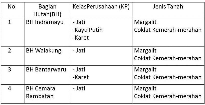 Tabel 1. Jenis Tanah ditiap-tiap Bagian Hutan